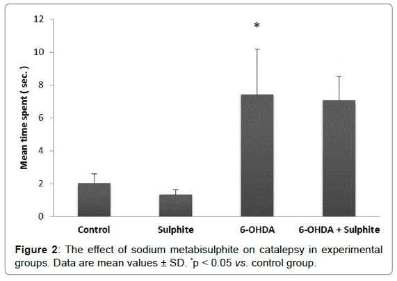 nutrition-food-sciences-catalepsy-experimental