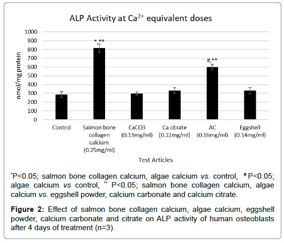 nutrition-food-sciences-collagen-calcium
