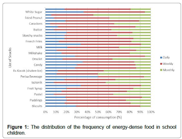 nutrition-food-sciences-energy-dense
