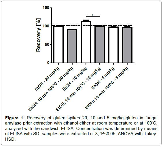 nutrition-food-sciences-gluten-spikes