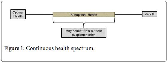 nutrition-food-sciences-health-spectrum