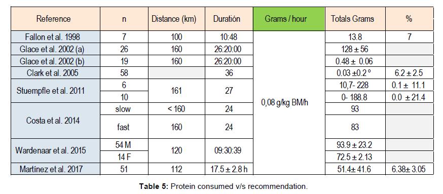 nutrition-food-sciences-recommendation