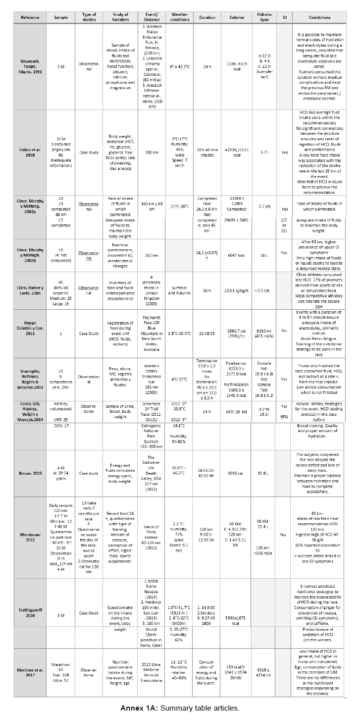 nutrition-food-sciences-table-articles