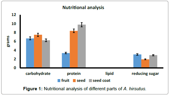nutrition-science-research-nutritional-analysis