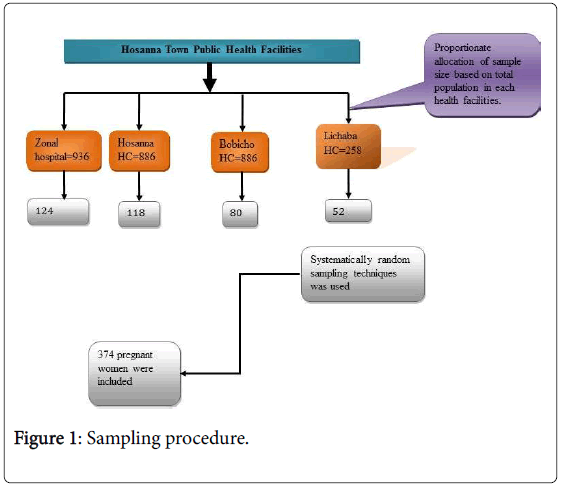nutritional-disorders-Sampling-procedure