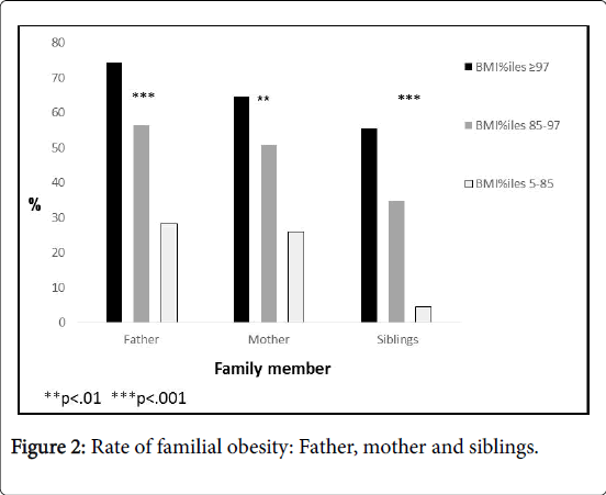 obesity-weight-loss-therapy-familial-obesity