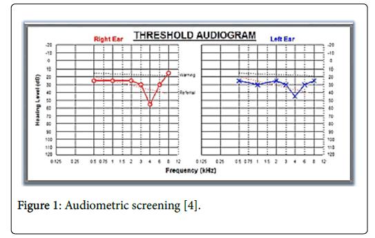 occupational-medicine-Audiometric-screening