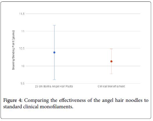 occupational-medicine-angel-hair