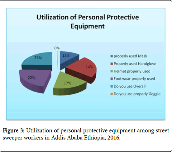 occupational-medicine-health-affairs-Ababa-Ethiopia