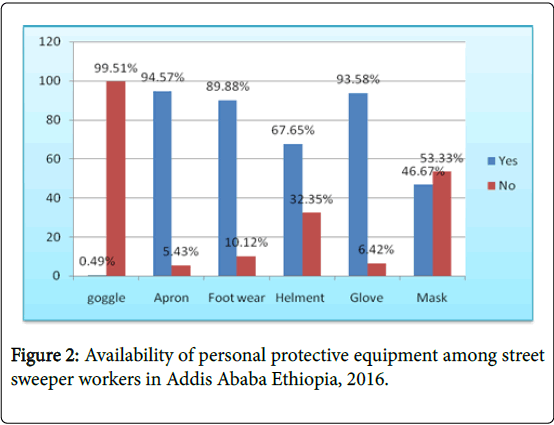 occupational-medicine-health-affairs-Addis-Ababa