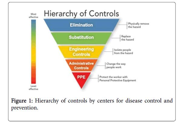 occupational-medicine-health-affairs-Hierarchy-controls