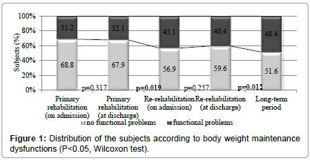 occupational-medicine-health-affairs-body-weight