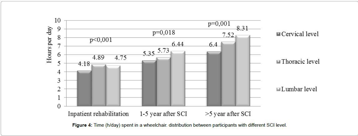 occupational-medicine-health-affairs-wheelchair-distribution