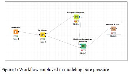 oil-gas-Workflow