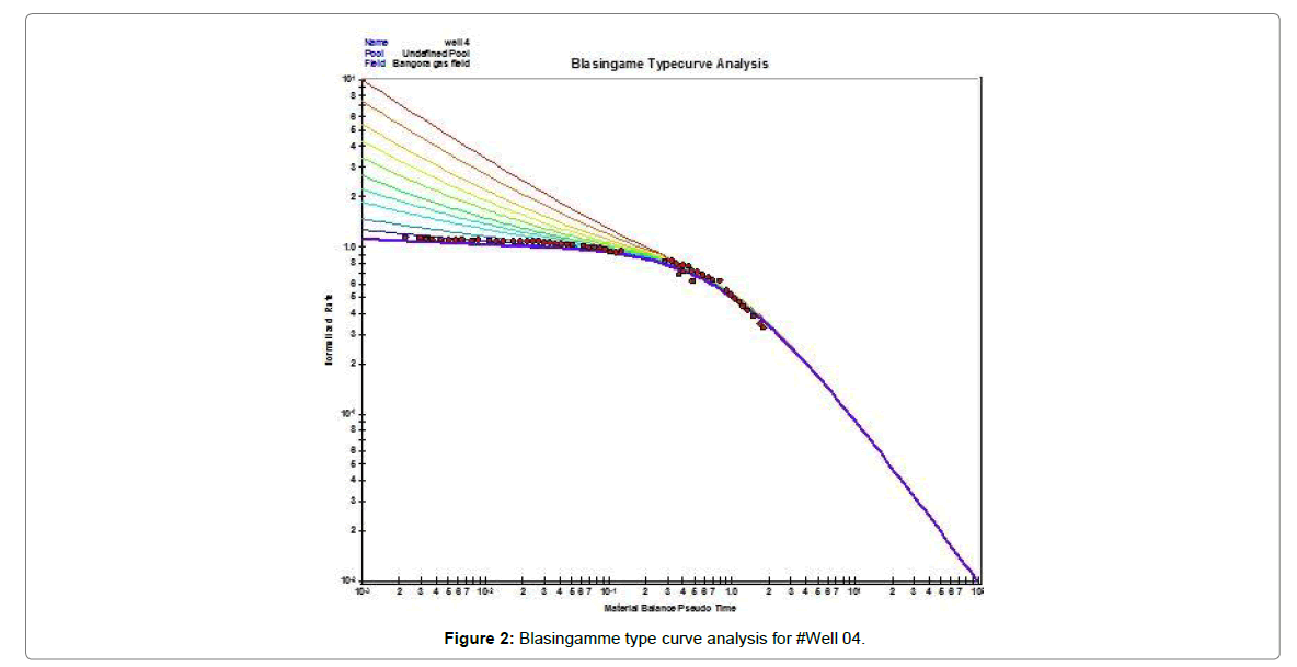oil-gas-research-curve-analysis