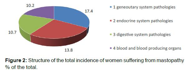 oncology-research-women-suffering