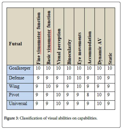 optometry-Classification