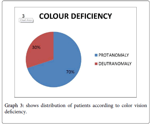 optometry-color-vision