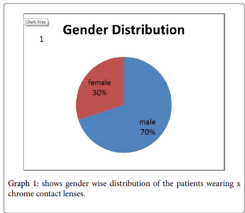 optometry-distribution-patients