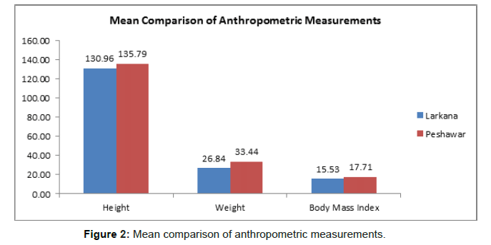 oral-hygiene-health-anthropometric-measurements