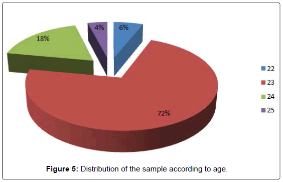 oral-hygiene-health-distribution-sample-age