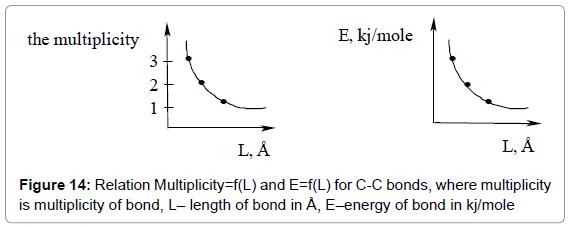 organic-chemistry-Multiplicity