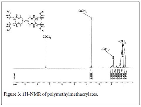 organic-chemistry-NMR