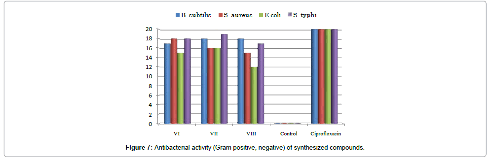 organic-chemistry-antibacterial