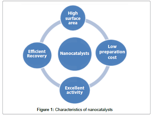 organic-chemistry-nanocatalysts