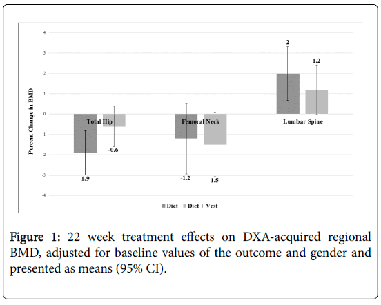 weighted vest use during dietary weight loss on bone health in older