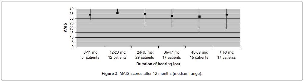 otolaryngology-median