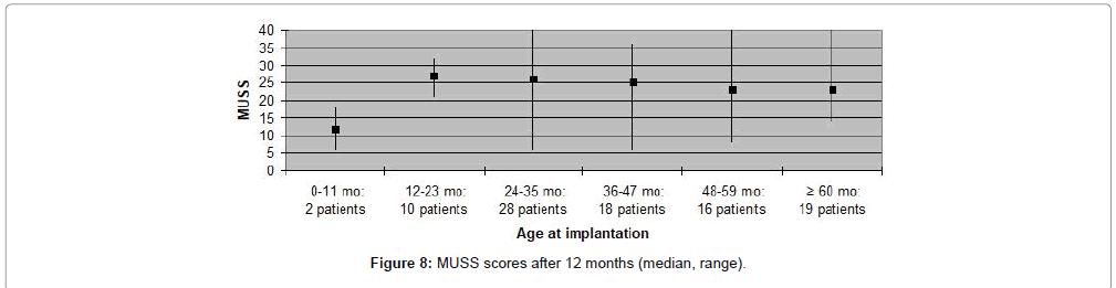 otolaryngology-range-muss