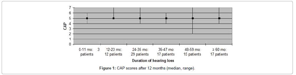 otolaryngology-scores