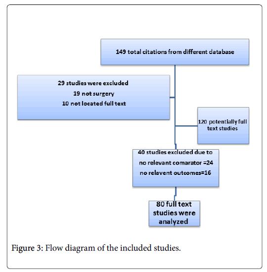 pain-management-Flow-diagram