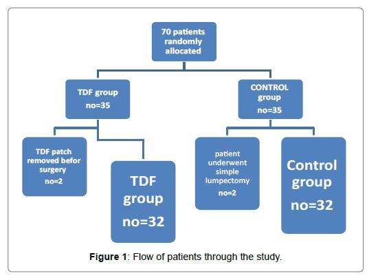 pain-relief-Flow-patients