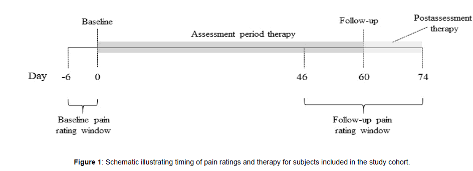 pain-relief-pain-ratings