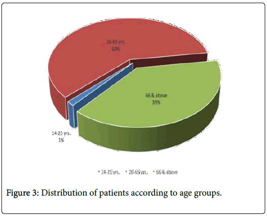 palliative-care-medicine-age-groups
