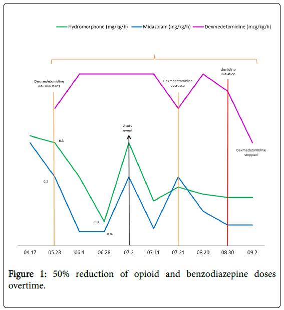 palliative-care-medicine-benzodiazepine-doses