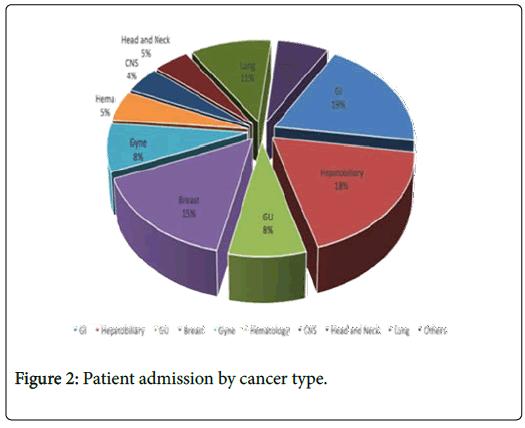 palliative-care-medicine-cancer-type