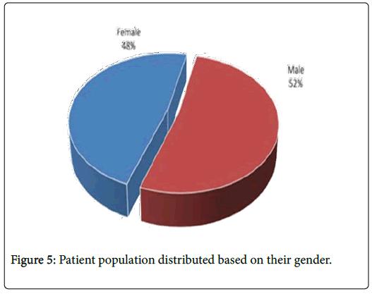 palliative-care-medicine-gender