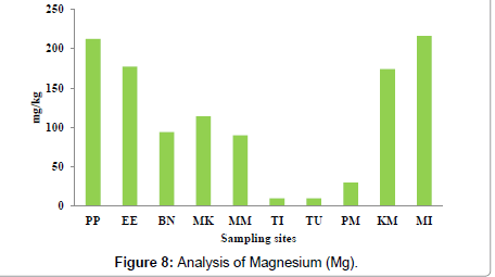 petroleum-environmental-biotechnology-Analysis-Magnesium