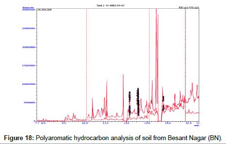 petroleum-environmental-biotechnology-Besant-Nagar