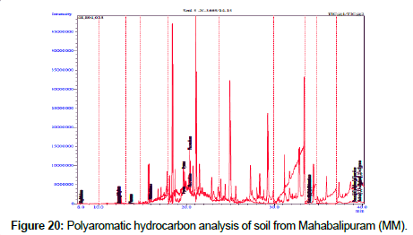 petroleum-environmental-biotechnology-Mahabalipuram