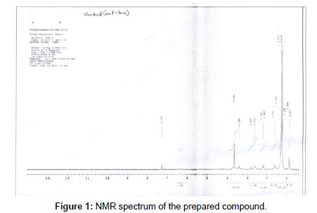 petroleum-environmental-biotechnology-NMR-spectrum