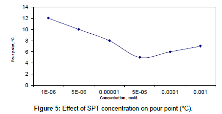 petroleum-environmental-biotechnology-SPT-concentration