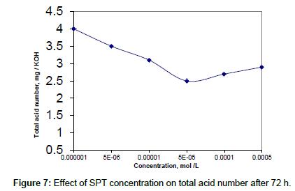 petroleum-environmental-biotechnology-total-acid-number