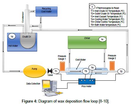 petroleum-environmental-biotechnology-wax-deposition