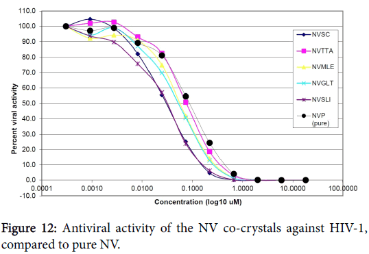 pharmaceutica-analytica-acta-Antiviral-activity-NV