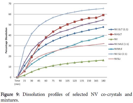 pharmaceutica-analytica-acta-Dissolution-profiles