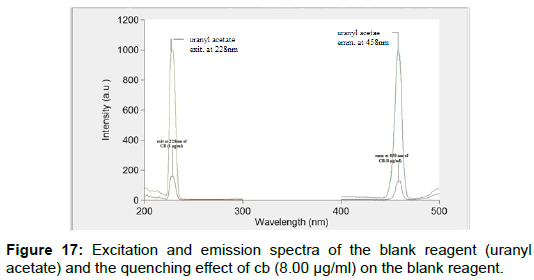 pharmaceutica-analytica-acta-Excitation-emission-spectra
